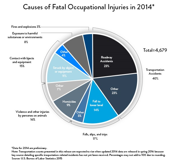 Causes of Fatal Industrial Accidents